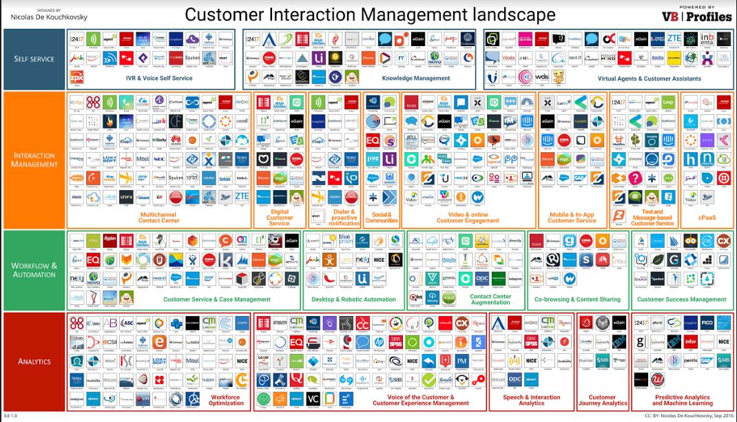 Customer-Interaction-Landcape.png