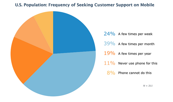 Frequency of seeking mobile support