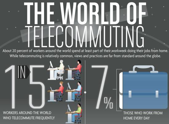 The World of Telecommuting