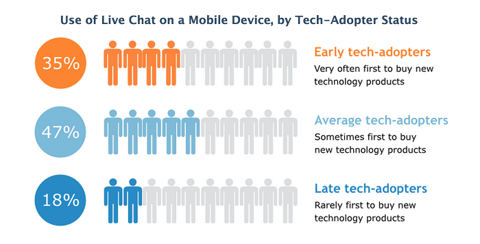 Use of mobile chat by adaptor status