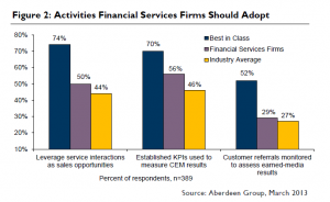 Financial services firms need to do a better job integrating and understanding their customer experience data.