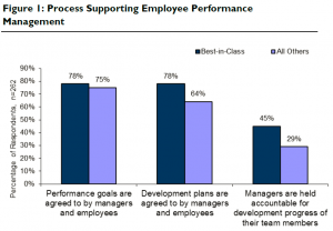 According to the survey, best-in-class companies actively manage employee performance.