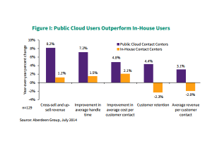 New data from Aberdeen Group indicates that public cloud users outperform in-house contact centers.