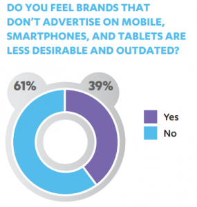 A majority of millennials consider a brand outdated if they don't advertise on smartphones.