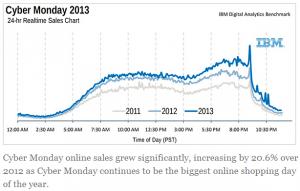 ibm-cyber-monday-chart