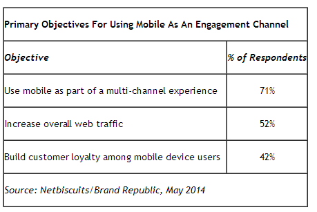 Rich contact - mobile multichannel contact
