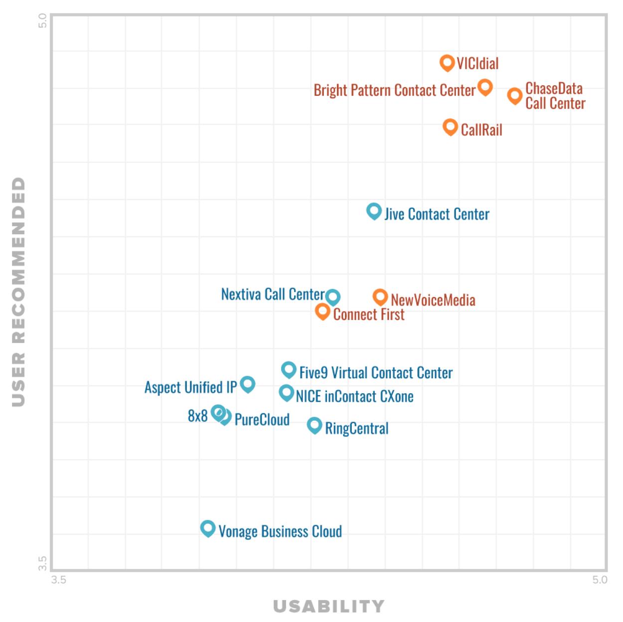 Gartner's FrontRunners Quadrant