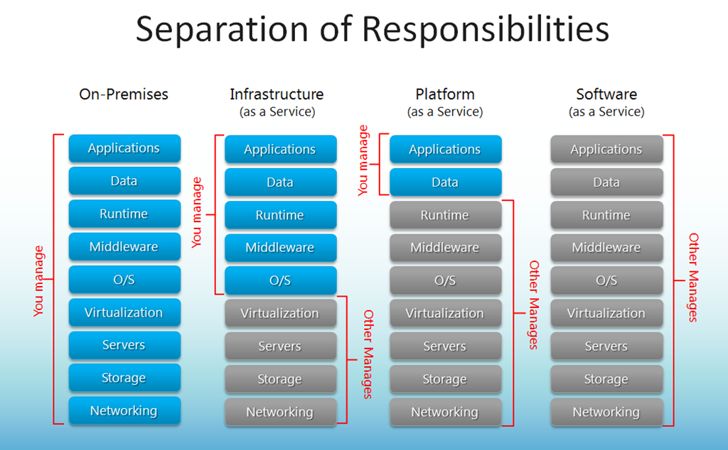 responsibilities of organisations operating globally
